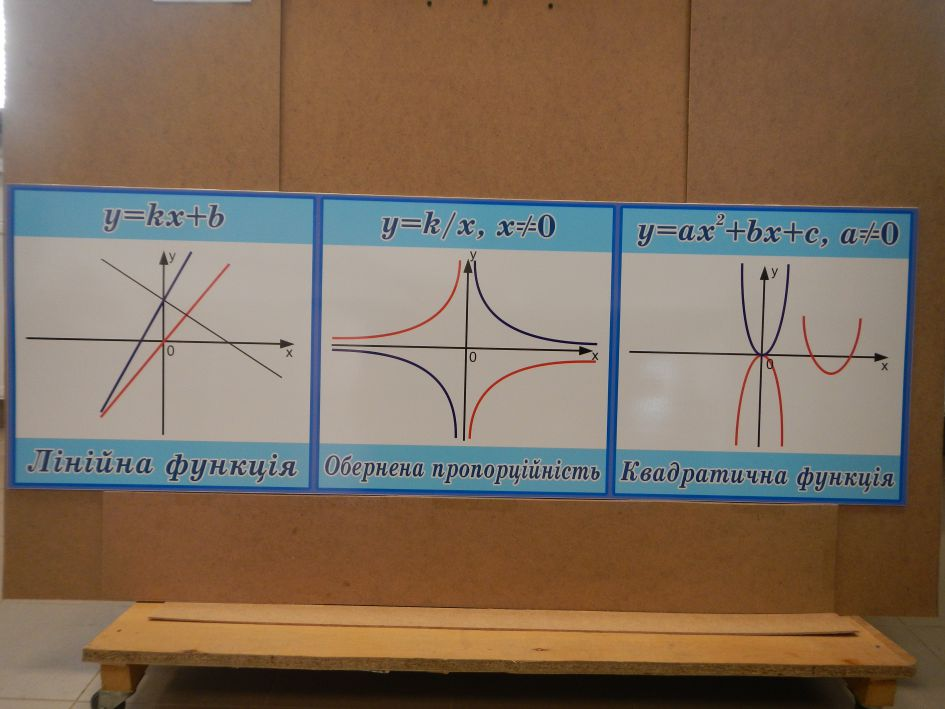 Стрічка з графіками