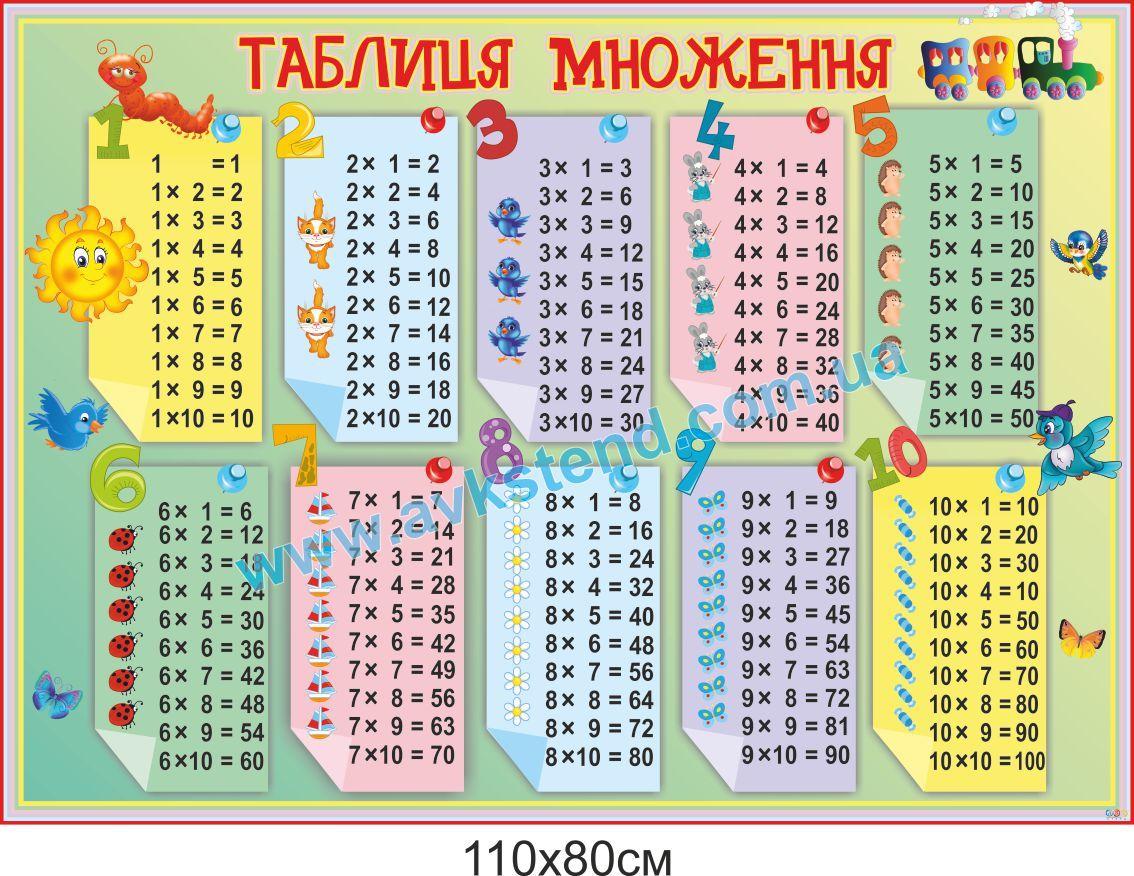 таблиця множення початкова школа, класи, таблица умножения