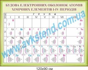 Будова електронних оболонок атомів хімічних елементів I-IV періодів, стенди з хімії, стенди для оформлення кабінету хімії,стенди у шкільний кабінет хімії, стенды по химии, стенды для оформления кабинета химии, стенды в школьный кабинет химии, Україна, Украина,  стенди для школи купити, стенди для школи замовити, стенди для кабінету, стенди для шкільного кабінету, оформлення кабінетів, оформлення шкільного кабінету, стенды для школы купить, стенды для школы заказать, стенды для кабинета, стенды для школьного кабинета, Україна, Украина,